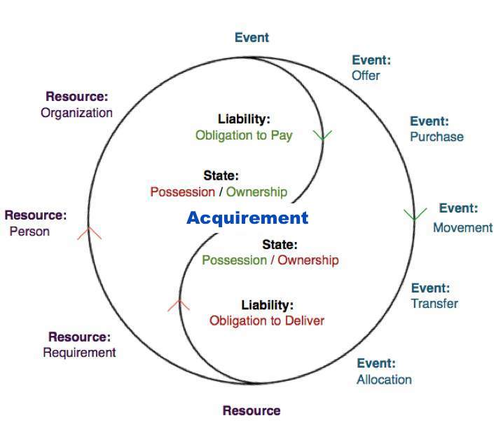 PARTI Visualization of the Accounting ontology